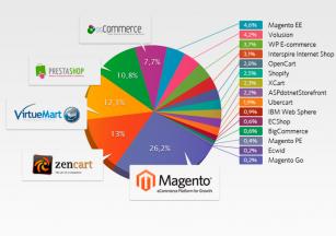 Gráfica sobre las plataformas de ecommerce más usadas. Magento plataforma líder